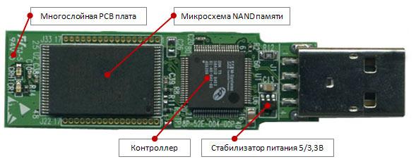 Как работает USB флэш-карта